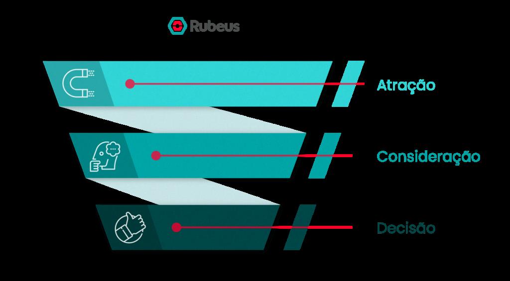Funil de Captação de Alunos - Rubeus
