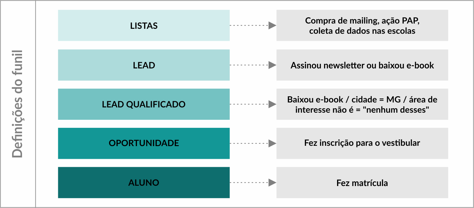 Definições do funil de marketing