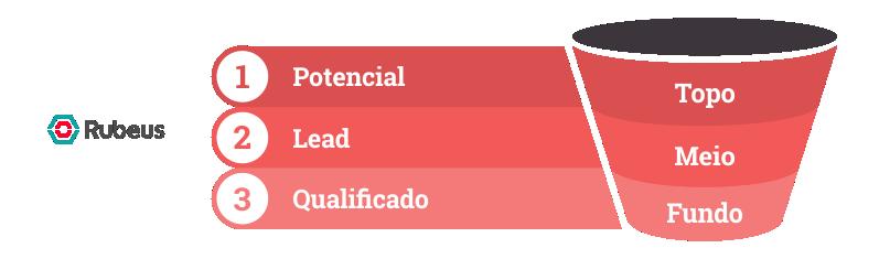 Funil de marketing: Topo, Meio e Fundo - Rubeus