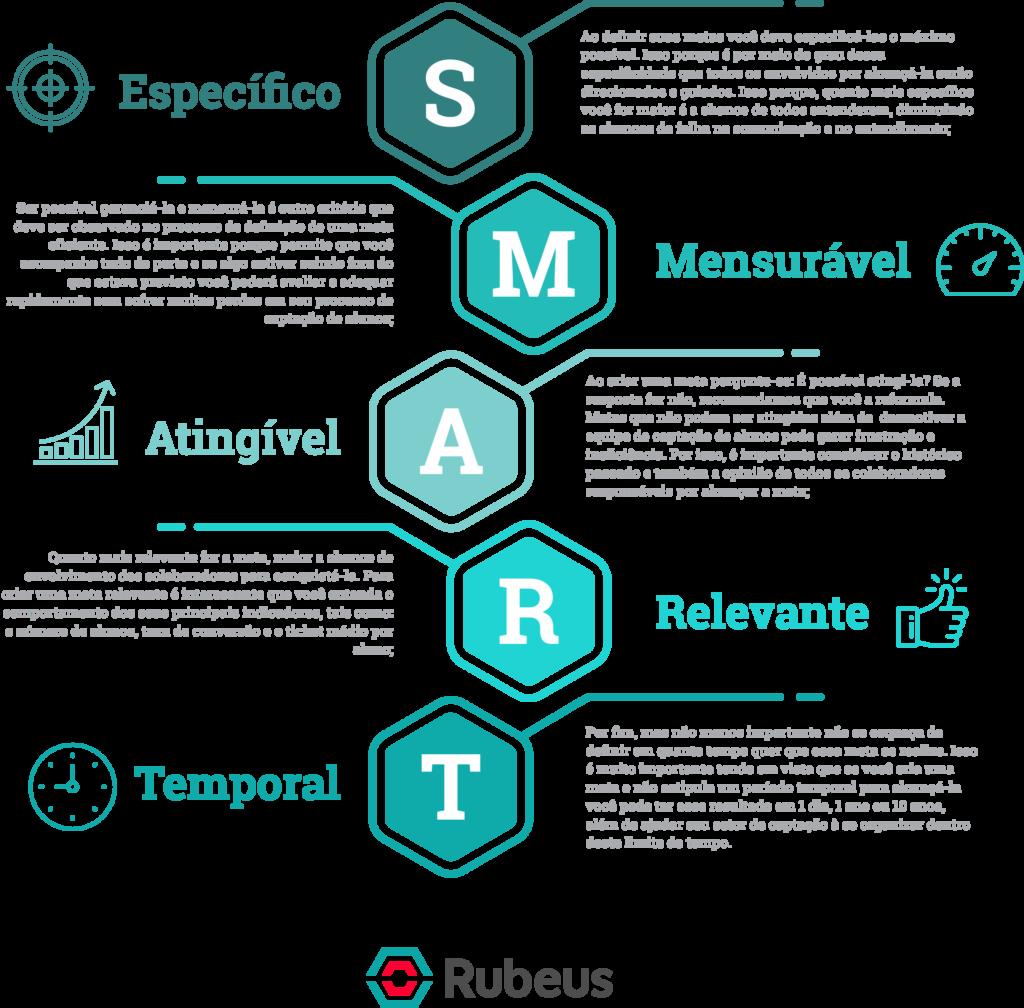Estratégia SMART - Rubeus