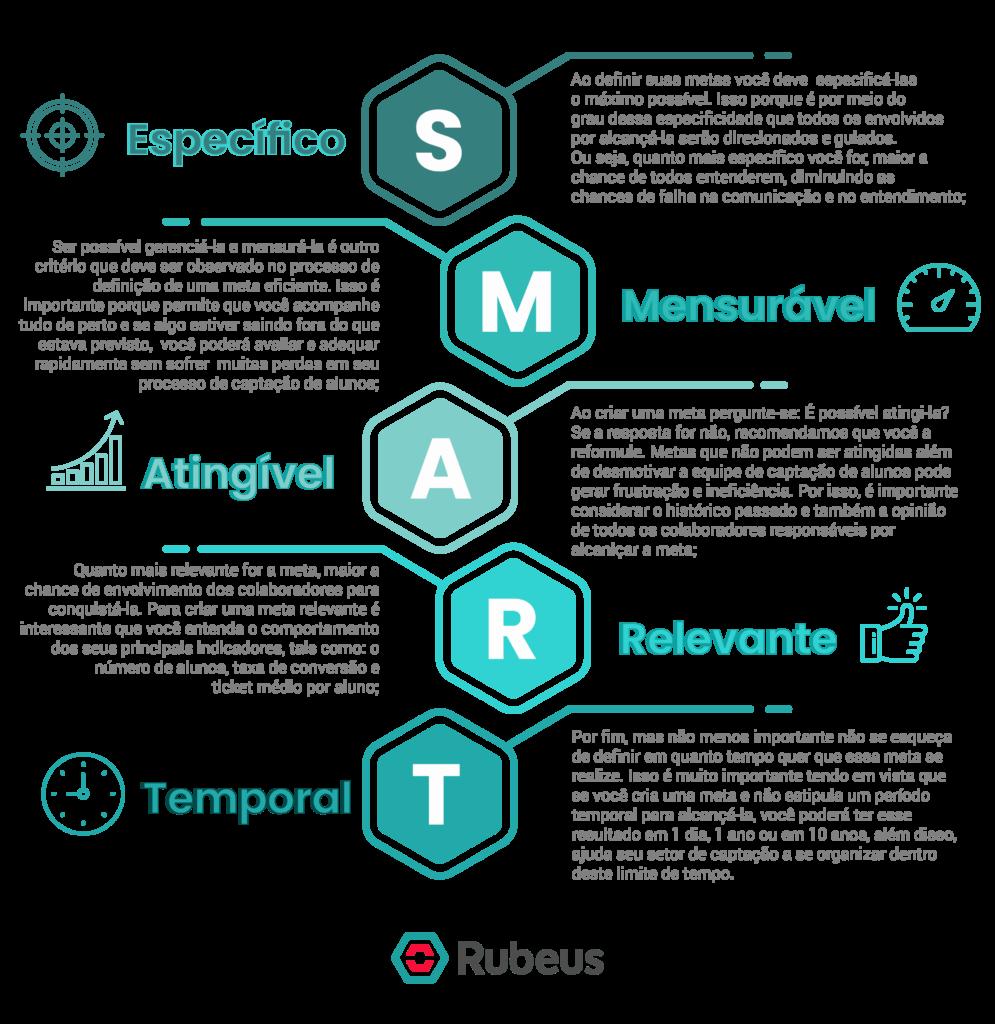 Objetivos SMART - Rubeus