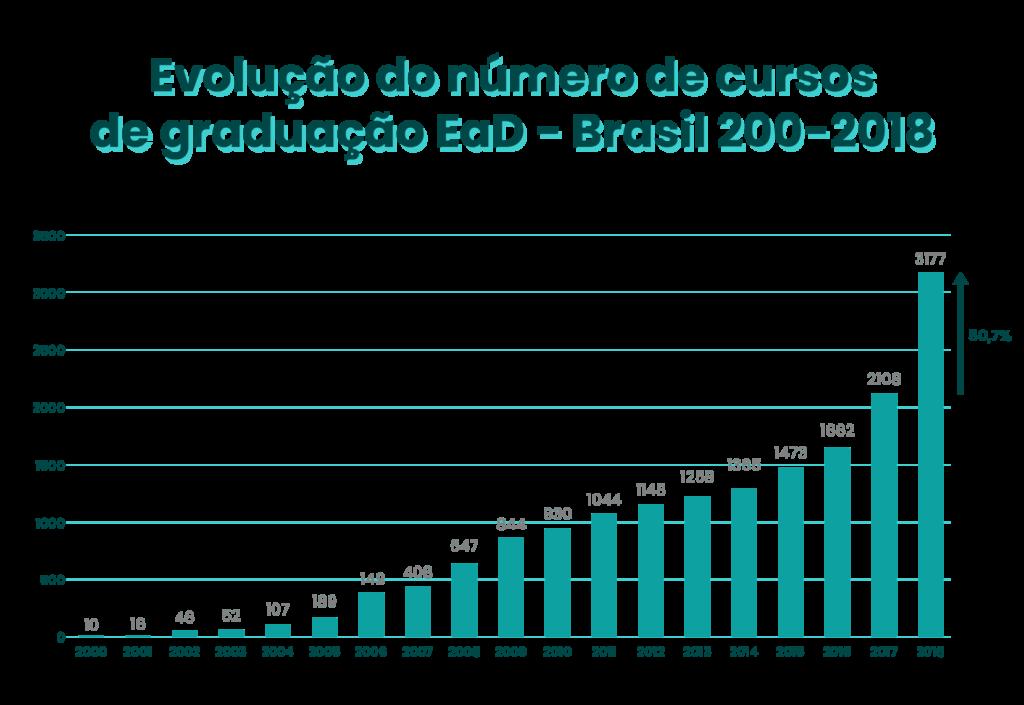 Evolução do número de cursos de graduação no Brasil - Rubeus