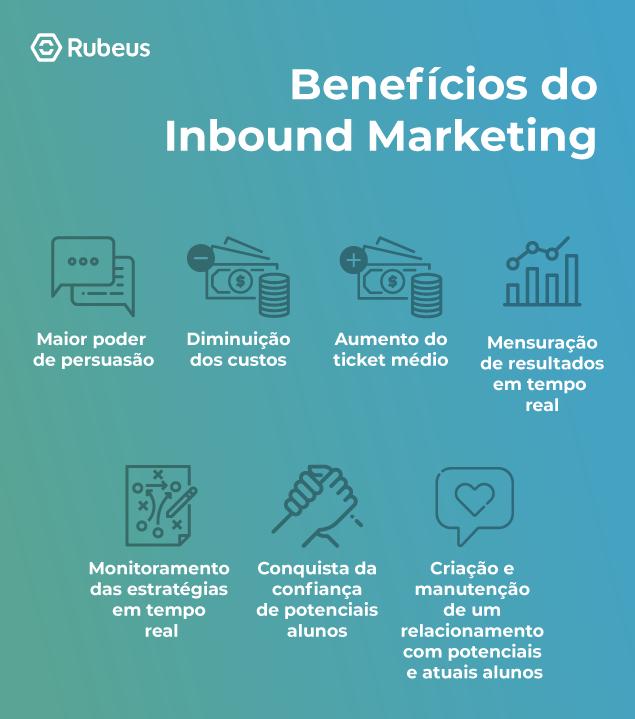 Benefícios-do Inbound Marketing - Rubeus