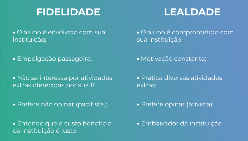 FIDELIDADE X LEALDADE - Rubeus