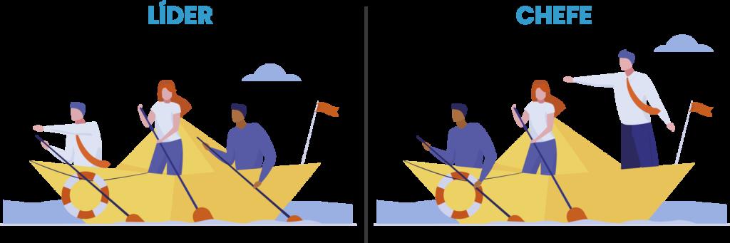 A ilustração mostra a diferença entre líder e chefe. Há uma analogia de uma equipe em um barco, onde o líder configura-se como uma das pessoas que ajudam o barco a navegar. Já o chefe é ilustrado como uma pessoa que dá as ordens, sem ajudar os membros da equipe.