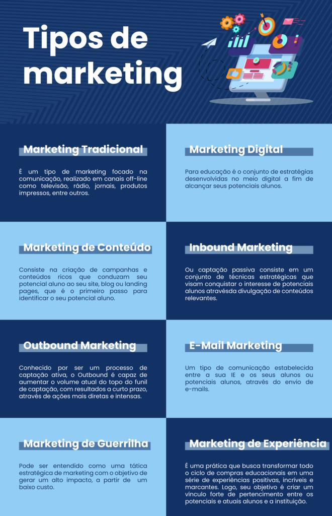 Infográfico abordando os principais tipos de marketing - Rubeus