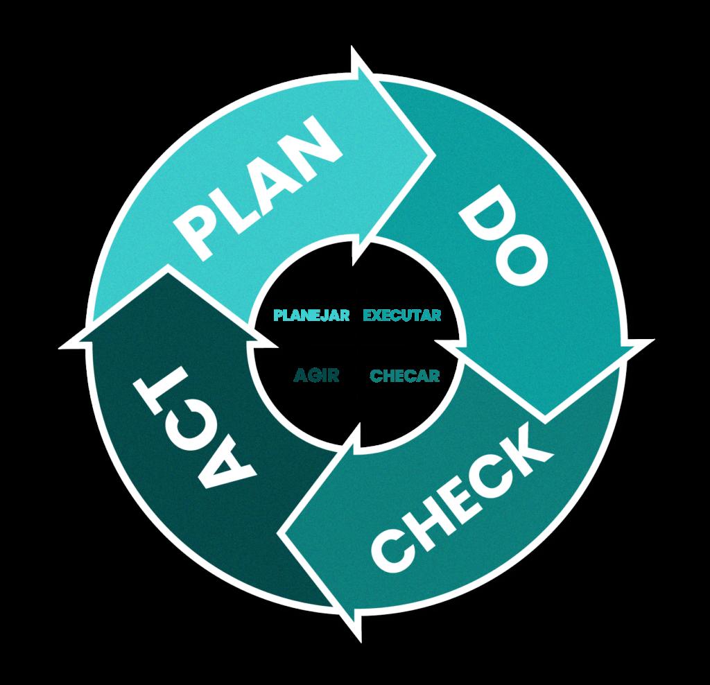 Etapas do Ciclo PDCA na educação - Rubeus