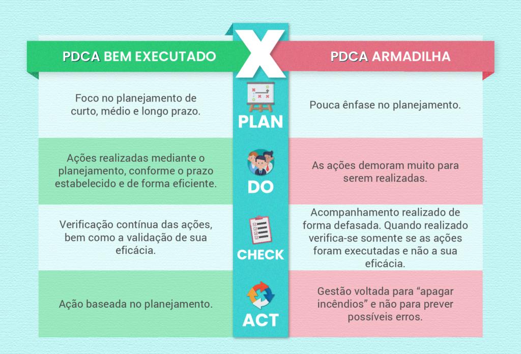 PDCA de sucesso X PDCA armadilha - Rubeus