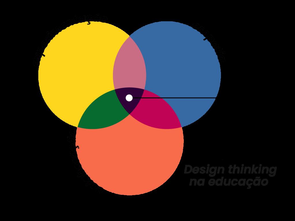 pilares do Design Thinking